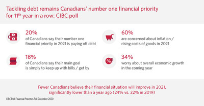 CIBC Poll: Financial Priorities Poll December 2020 (CNW Group/CIBC)