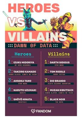 Fandom Heroes vs Villains 2020