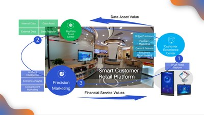 KanKan AI Chosen to Upgrade Branches for one of the Largest Commercial Banks in China with its Smart Customer Retail Platform