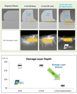 TEM maps of damage layers in thickness of 2mil, 1.5mil and 1.5mil after optimization by using control wafers