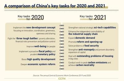 Uma comparação entre os anos 2020 e 2021 das principais tarefas da China (PRNewsfoto/CGTN)
