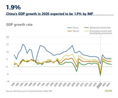 Em 2020, o crescimento do PIB da China deve ser de 1,9% de acordo com o Fundo Monetário Internacional (PRNewsfoto/CGTN)