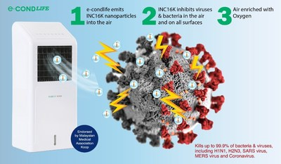 With EcondLife, automated release of INC16K provides efficient means to inhibit the viruses on 24 hours basis.
