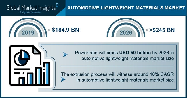 Automotive Lightweight Materials Market size is likely to surpass USD 245 billion by 2026, according to a new research report by Global Market Insights, Inc.