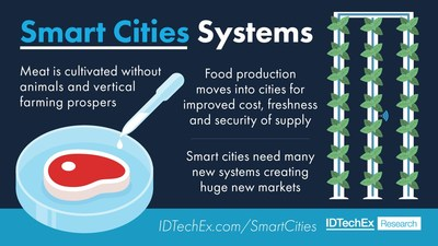 Smart Cities Systems. IDTechEx Research, www.IDTechEx.com/SmartCitiesMats
