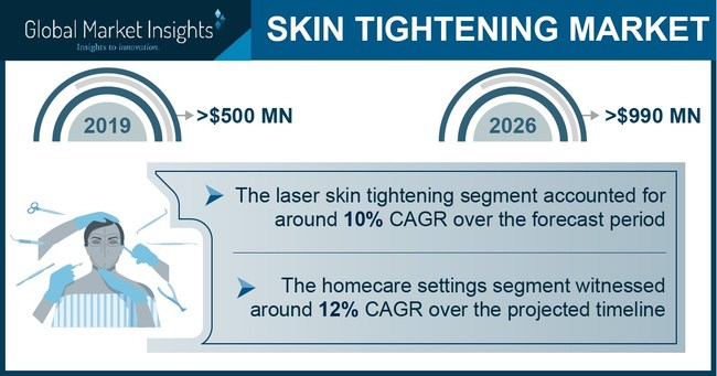 The homecare settings end-use segment in the skin tightening market is projected to attain a CAGR of 12% during 2020 to 2026.