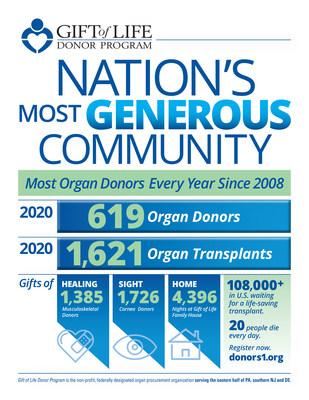 El programa de donantes Gift of Life es líder en donación de órganos en los Estados Unidos por 13 años consecutivos