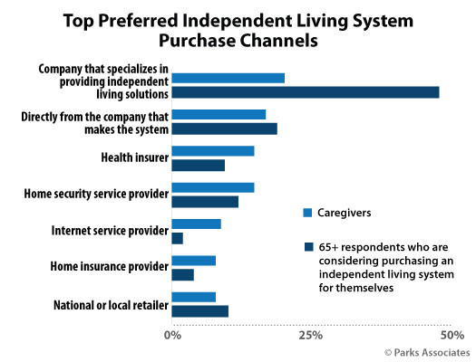 Parks Associates: Top Preferred Independent Living System Purchase Channels
