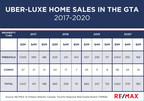 RE/MAX称,2020年超级豪华住宅的购买活动激增,在大多伦多地区创造了超过300万美元的新销售记录