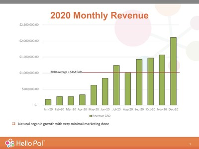 Hello Pal has seen an average revenue of approximately $1,000,000 CAD. (see chart).