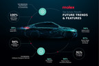 Molex Releases Results of Global Automotive Survey on the 'Car of the Future'