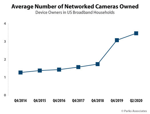 Parks Associates: Average Number of Networked Cameras Owned