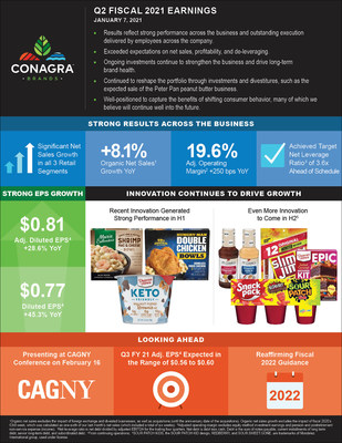 CONAGRA BRANDS REPORTS STRONG SECOND QUARTER RESULTS