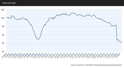 At 94.06, the Small Business Jobs Index slowed 0.24 percent in December and 4.18 percent from last year.