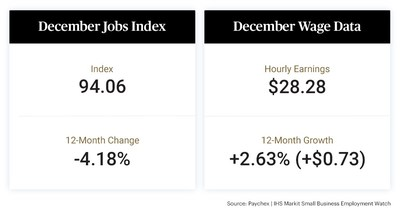 The latest Paychex | IHS Markit Small Business Employment Watch benchmark report reveals the effect of increasing COVID-19 cases on small businesses in the U.S. The Jobs Index shows a slowing of 0.24 percent in December to 94.06, a decrease of 4.18 percent from the year prior. A decline in weekly hours worked and hourly earnings growth decelerating to 2.63 percent brought national weekly earnings growth to 2.42 percent.
