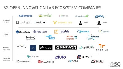32 companies were selected and participated in the first two 12-week programs in 2020.