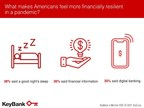 KeyBank Survey Reveals How the Pandemic is Changing Americans' Financial Habits