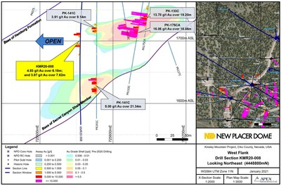 Figure 4. Western Flank Zone Drill Section KMR20-008 (CNW Group/New Placer Dome Gold Corp.)