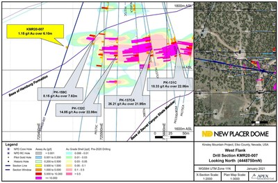 Figure 5. Western Flank Zone Drill Section KMR20-007 (CNW Group/New Placer Dome Gold Corp.)