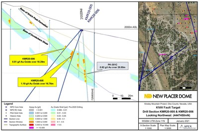Figure 6. KNW Fault Zone Drill Section KMR20-005 / KMR20-006 (CNW Group/New Placer Dome Gold Corp.)