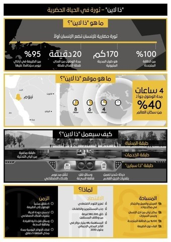 NEOM 2021 A Revolution in Urban Living Arabic Infographic