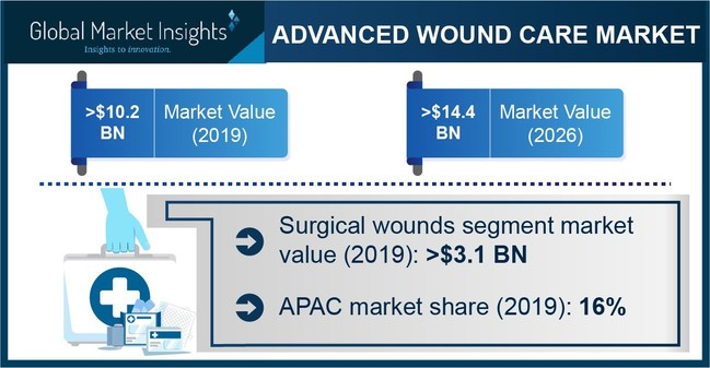 APAC advanced wound care market accounted for 16% of revenue share in 2019 owing to growing medical tourism in developing economies such as India and Thailand.