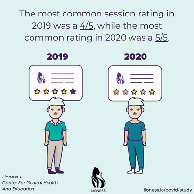 The most common masturbation session rating in 2019 was 4/5, while the most common rating in 2020 was a 5/5. Animated GIF available at lioness.io/covid-study.
