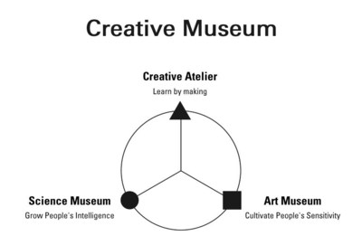 Above: Chart showing the positioning of AkeruE as a creative museum, which includes elements of science and art museums where children can experience learning and creating works and solutions