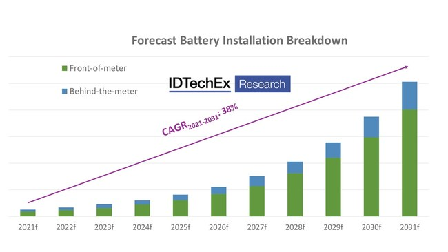 """IDTechEx's forecasted battery installation breakdown by application. Source: IDTechEx, """"Batteries for Stationary Energy Storage 2021-2031"""""""