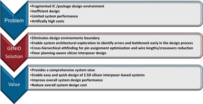 GENIO is the industry's only end-to-end optimized IC/package co-design tool and has proven to eliminate significant systems design inefficiencies.