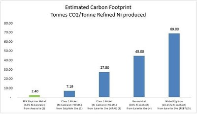 Figure 1 – Estimated Carbon Footprint for Selected Global Nickel Production (CNW Group/FPX Nickel Corp.)