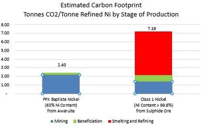 Figure 2 – Estimated Carbon Footprint by Stage of Production (CNW Group/FPX Nickel Corp.)