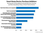 Parks Associates: More Than 20 Million US Broadband Households Do Not Plan to Buy a Smart Home Device Due to Perceived High Prices