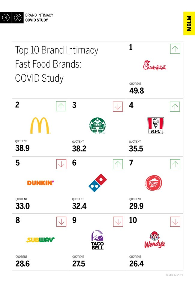 Chick-fil-A Takes Top Fast Food Spot in MBLM's Brand Intimacy COVID Study