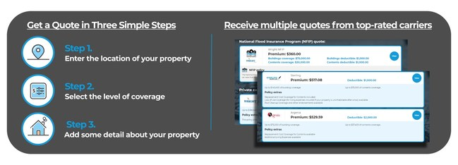 In just three simple steps, homebuyers and real estate professionals can instantly recieve multiple flood insurance quotes.