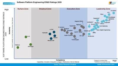 Software Platform Engineering ERD Ratings 2020