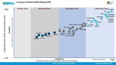 Consumer Software ERD Ratings 2020