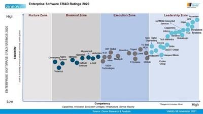 Enterprise Software ERD Ratings 2020