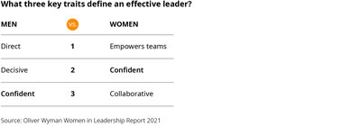 """Men and women have different views on what a """"good"""" leader is – agreeing on only one key trait in their top three. Source: Oliver Wyman"""