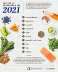 Pandemic Plates: Nutrition Experts Reveal Top Consumer Diet Changes Due to COVID-19