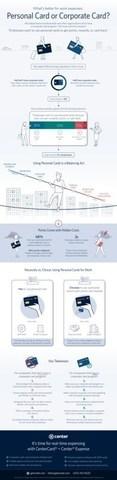 Business Spender Sentiment Survey Infographic