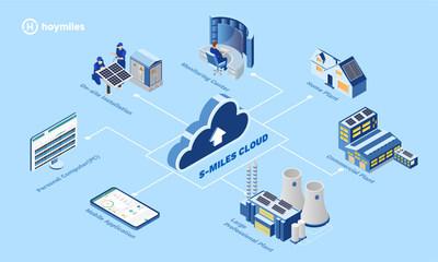 Nueva plataforma de monitoreo de estaciones de energía solar Hoymiles: S-Miles Cloud (PRNewsfoto/Hoymiles Power Electronics Inc.)
