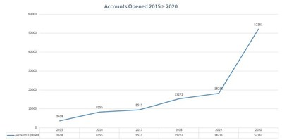 Suits Me Accounts Opened 2015 - 2020