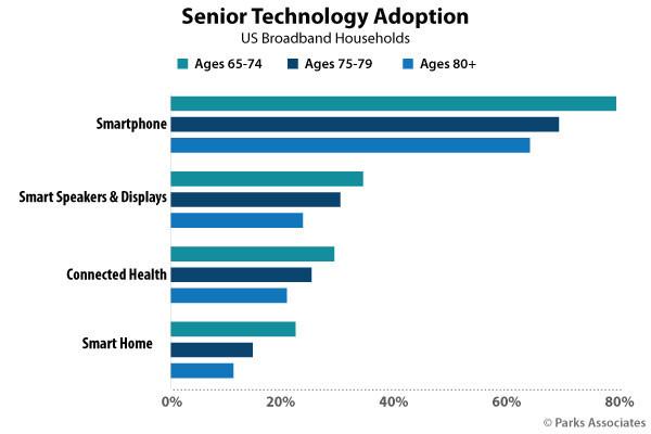 Parks Associates: Senior Technology Adoption (PRNewsfoto/Parks Associates)