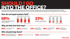 Honeywell Survey Reveals 68% Of Surveyed Workers Do Not Feel Completely Safe In Their Buildings