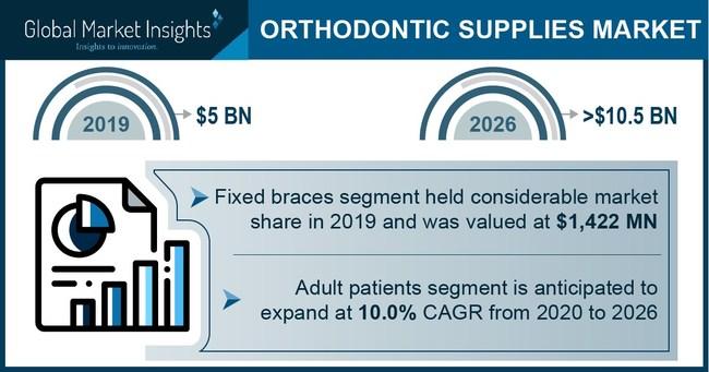 Major orthodontic supplies market players include Astar Orthodontics Inc., 3M, Align Technology Inc., American Orthodontics Inc., DB Orthodontics Ltd, Dental Morelli Ltd., G&H Orthodontics Inc and Rocky Mountain Orthodontics.