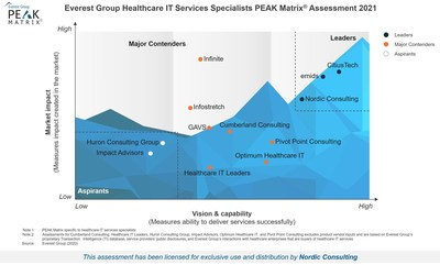 Nordic has been named a Leader in Everest Group's Healthcare IT Services Specialists PEAK Matrix Assessement 2021, which is the top category of the research firm's report. The report evaluated the market impact, vision, and capability of 12 healthcare IT consulting firms.