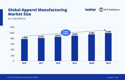 Global Apparel Manufacturing Market Size