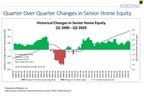 Senior Housing Wealth Reaches Record $7.82 Trillion