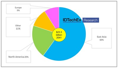 "Value market for transparent and translucent electronics by territory 2041. 71% will be photovoltaics and displays. Source: IDTechEx, ""Transparent Electronics Materials, Applications, Markets 2021-2041"", www.IDTechEx.com/TransMat"
